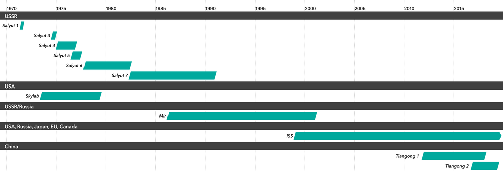Graphical history of manned space stations
